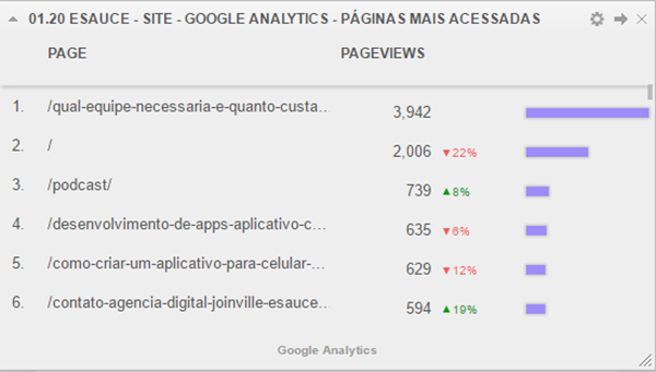 analytics-pag