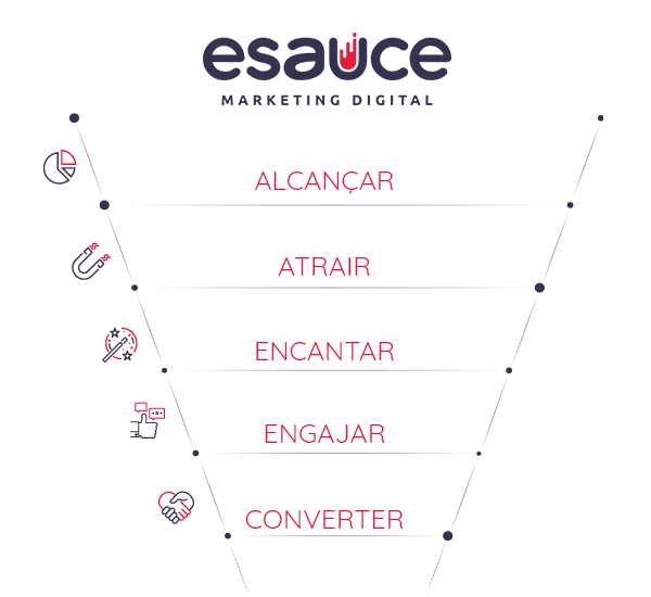 funil marketing esauce joinville